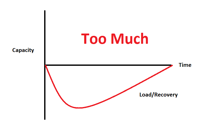 pain-management-too-much-graph.jpg